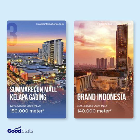 Inilah 5 Mal Terbesar di Indonesia