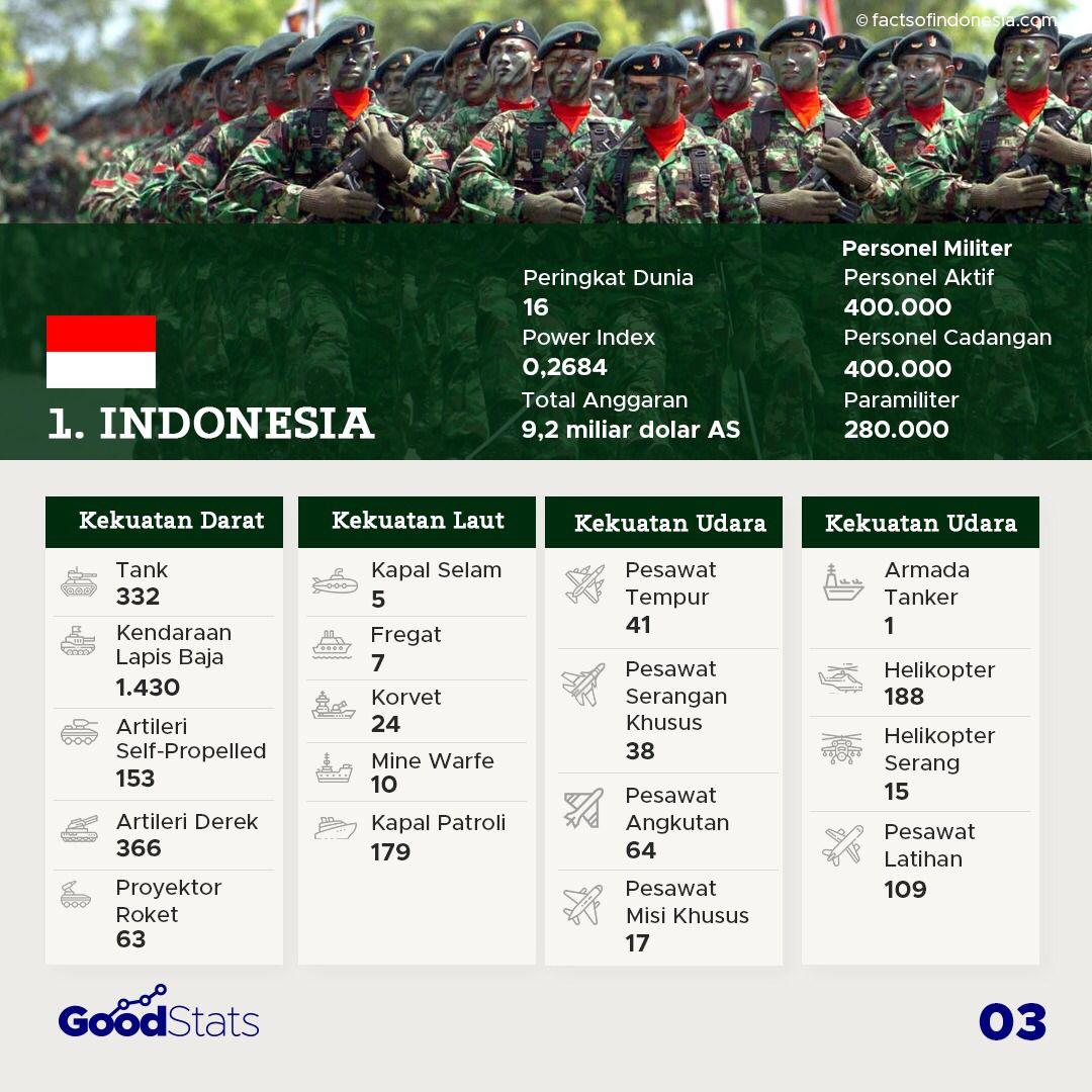 Kekuatan Militer Negara-Negara Asia Tenggara 2021