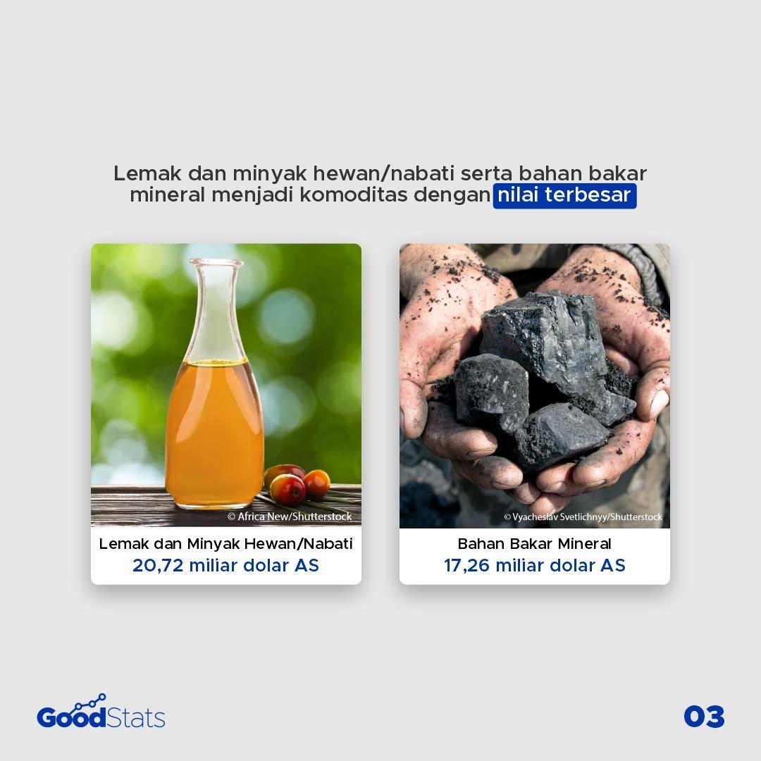 Komoditas Indonesia yang Paling Banyak di Ekspor Sepanjang 2020