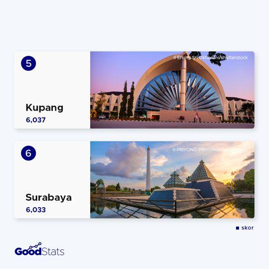 Kota-Kota Paling Toleran di Indonesia