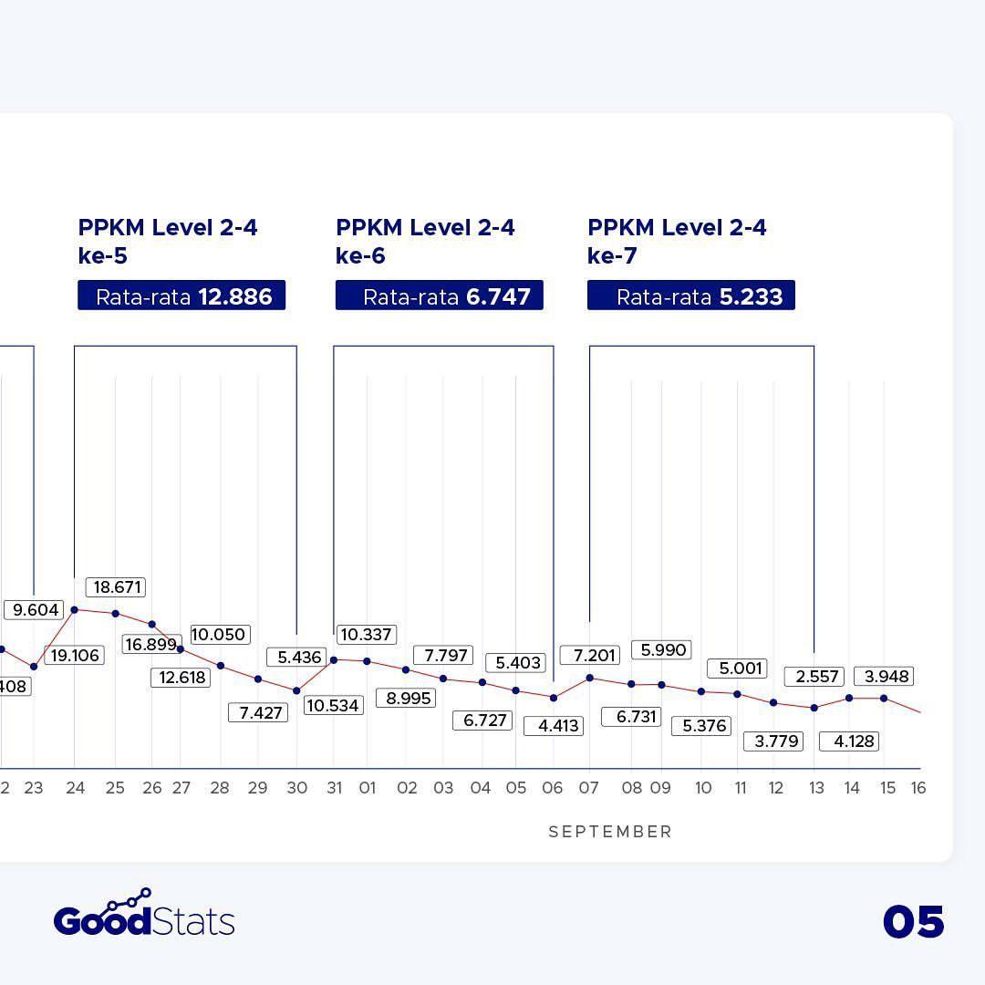 Melihat Kembali Efektivitas Kebijakan PPKM dalam Menurunkan Kasus Covid-19