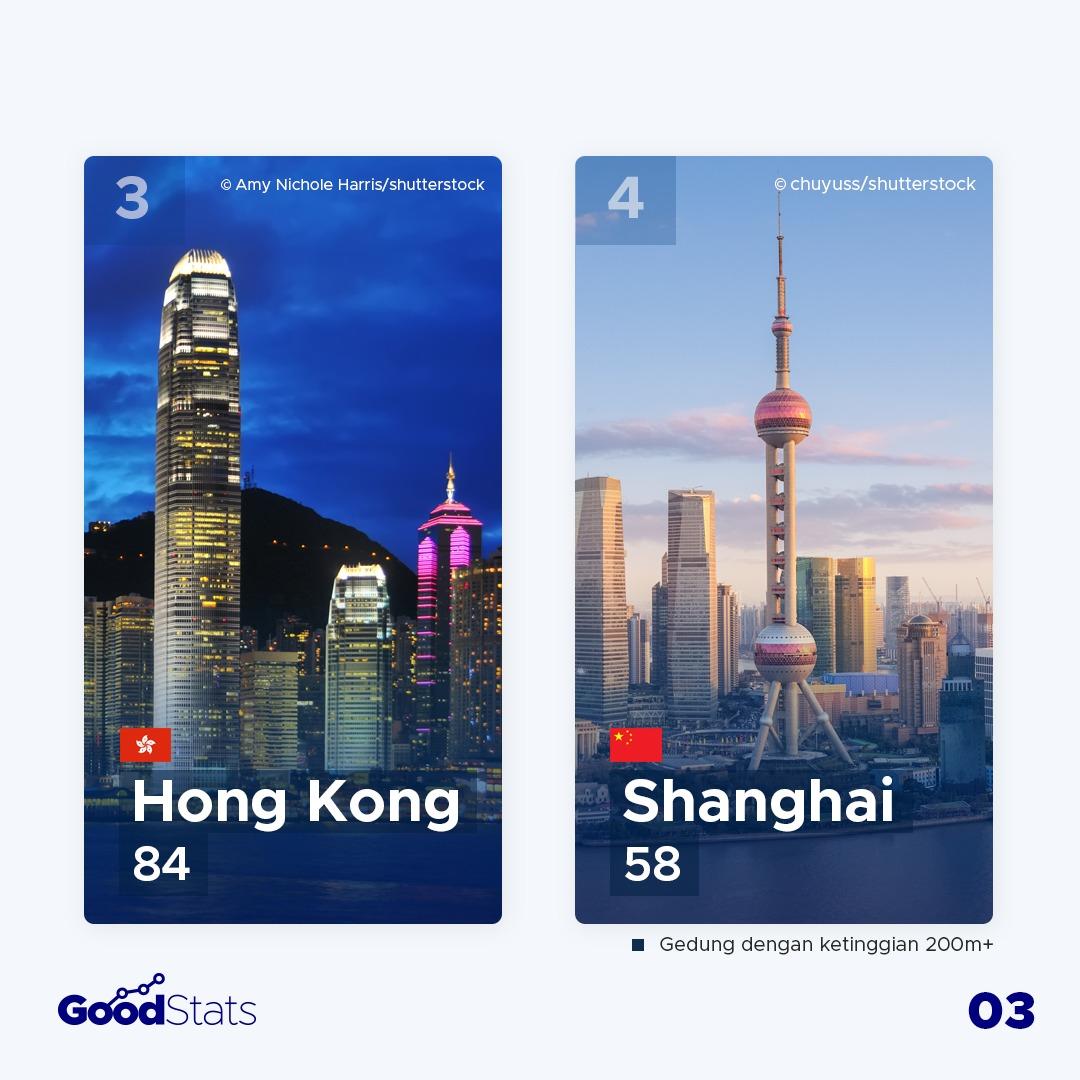 Negara Pemilik Gedung Pencakar Langit Terbanyak di Asia 2021
