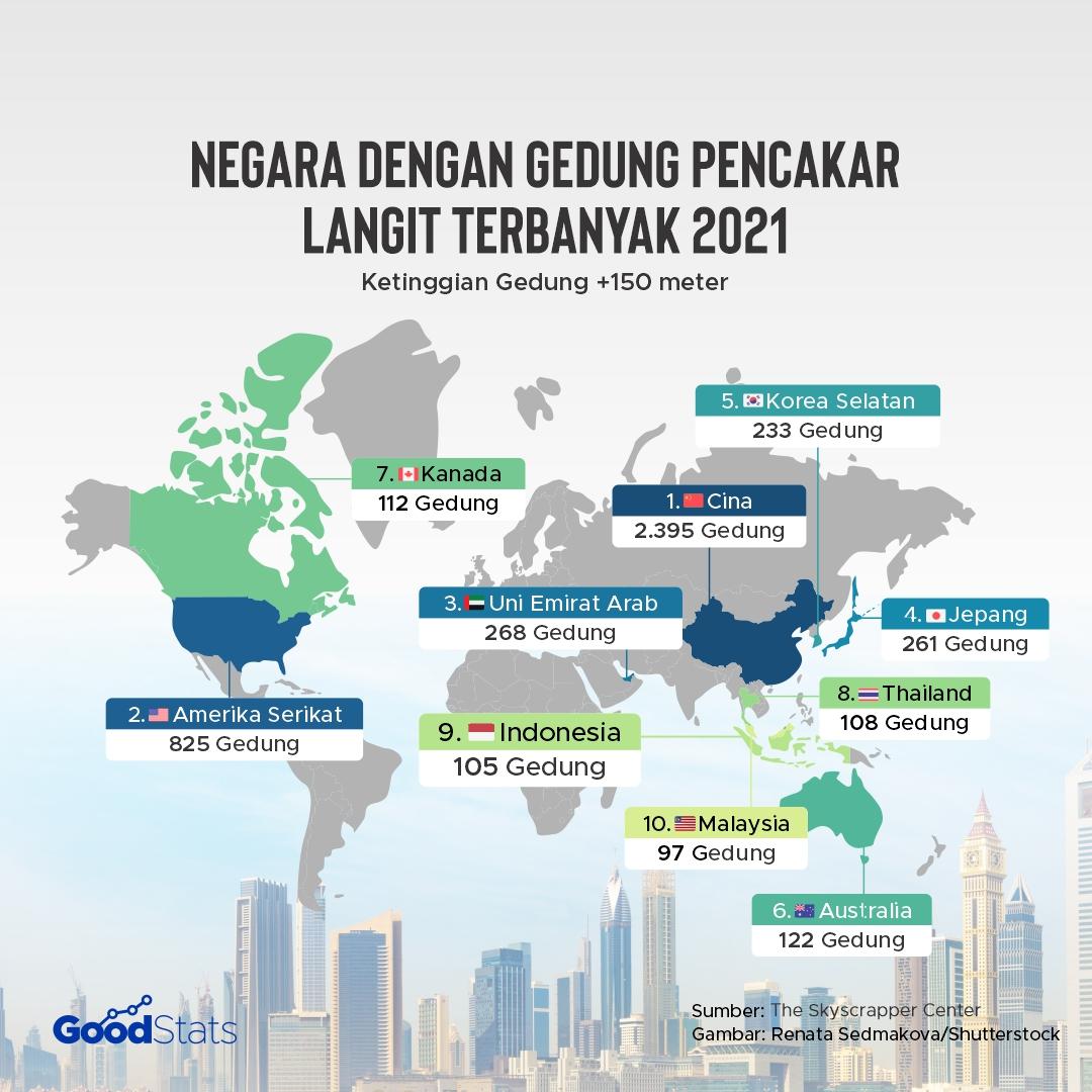 Negara Pemilik Gedung Pencakar Langit Terbanyak di Dunia 2021