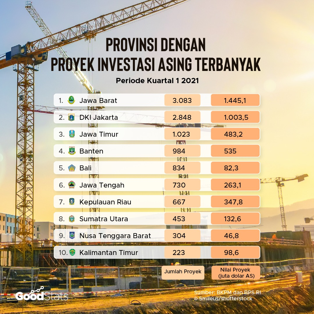 Provinsi dengan Proyek Investasi Asing Terbanyak Sepanjang Kuartal I 2021