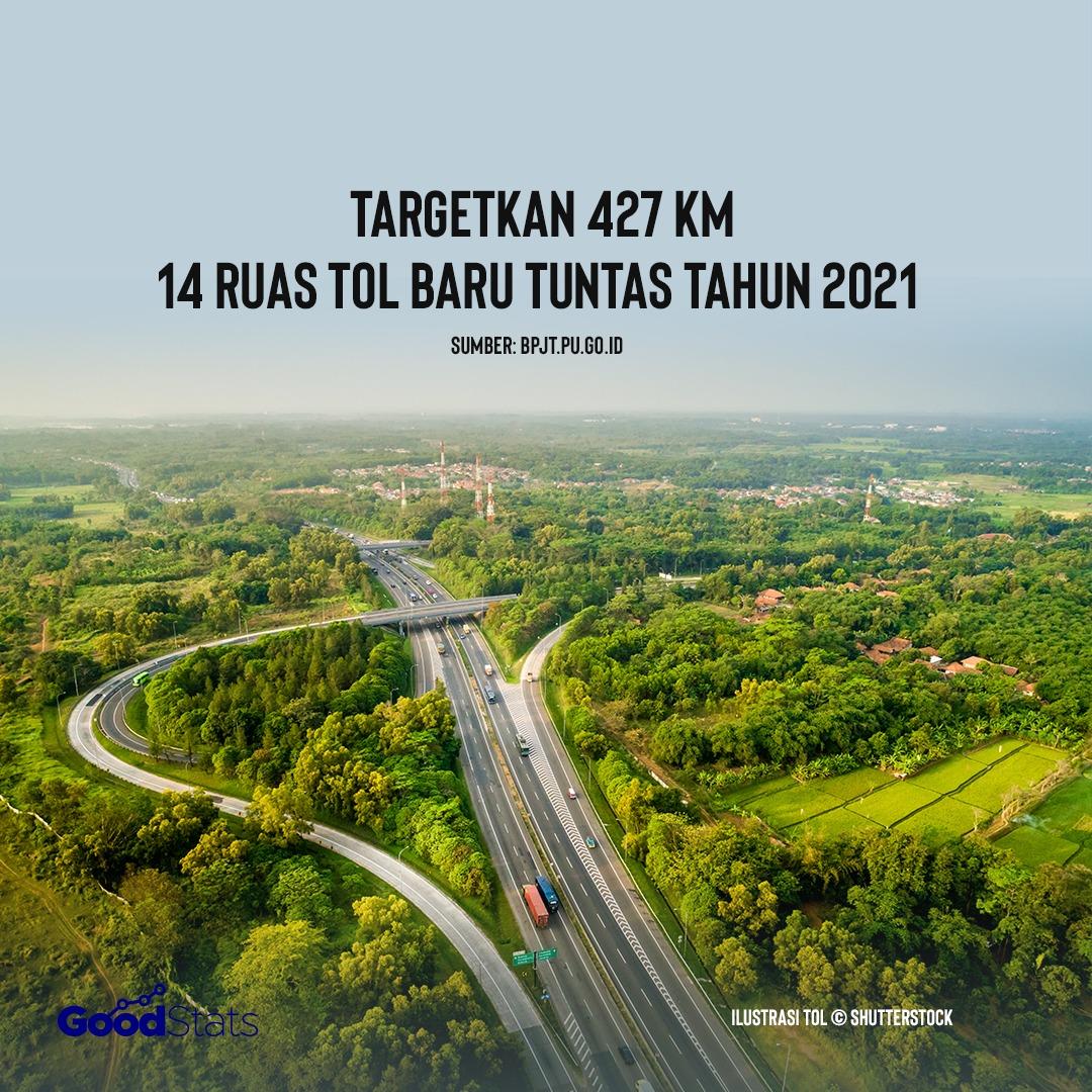 Targetkan 427 KM, 14 Ruas Tol Baru Tuntas Tahun 2021