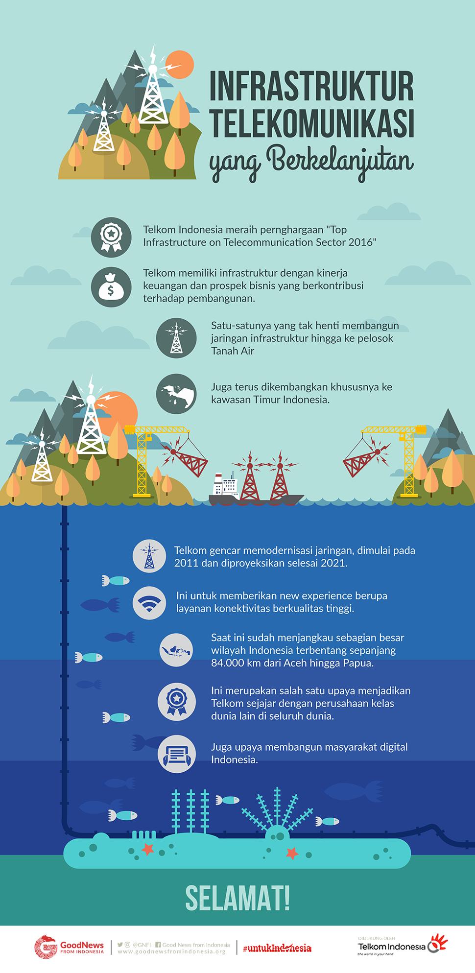 Infrastruktur Telekomunikasi Yang Berkelanjutan