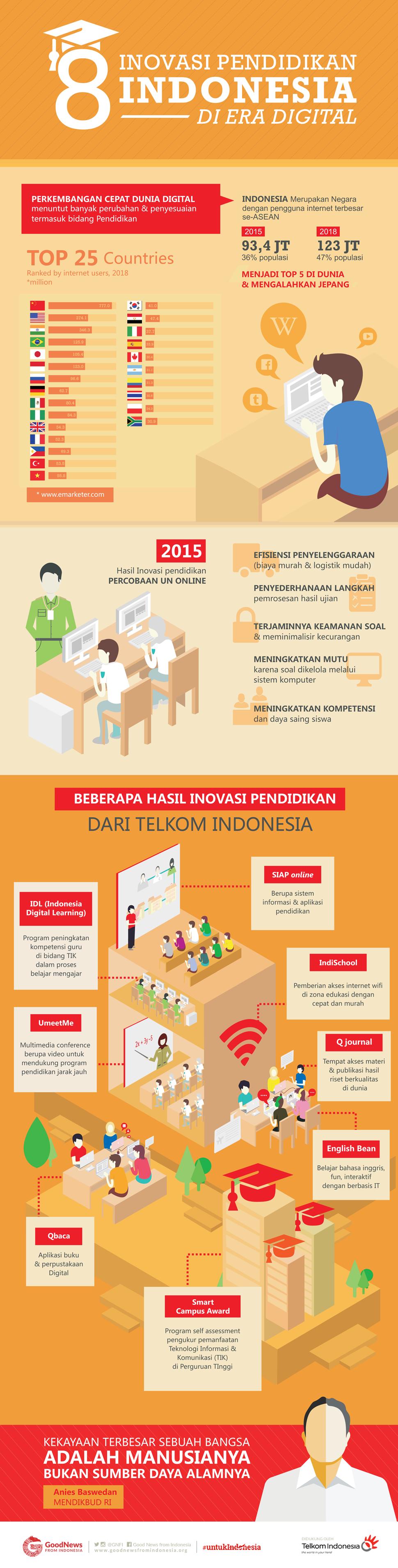 Inovasi Pendidikan di Era Digital