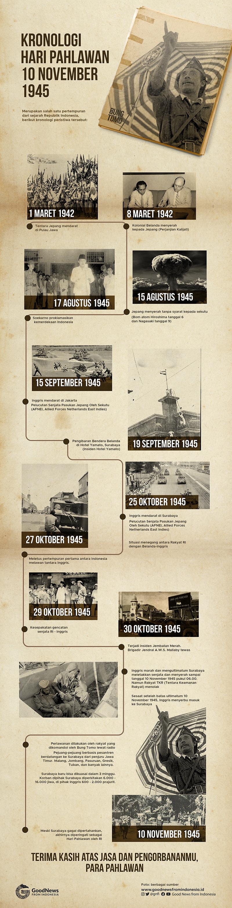 Kronologi Pertempuran Surabaya 10 November 1945 yang Kemudian Dikenal Sebagai Hari Pahlawan