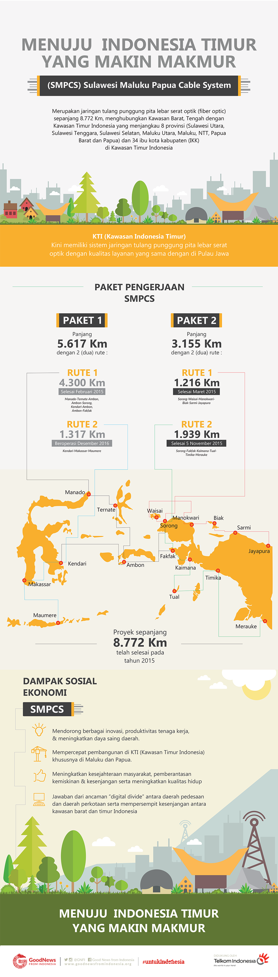 Menuju Indonesia Timur yang Makin Makmur