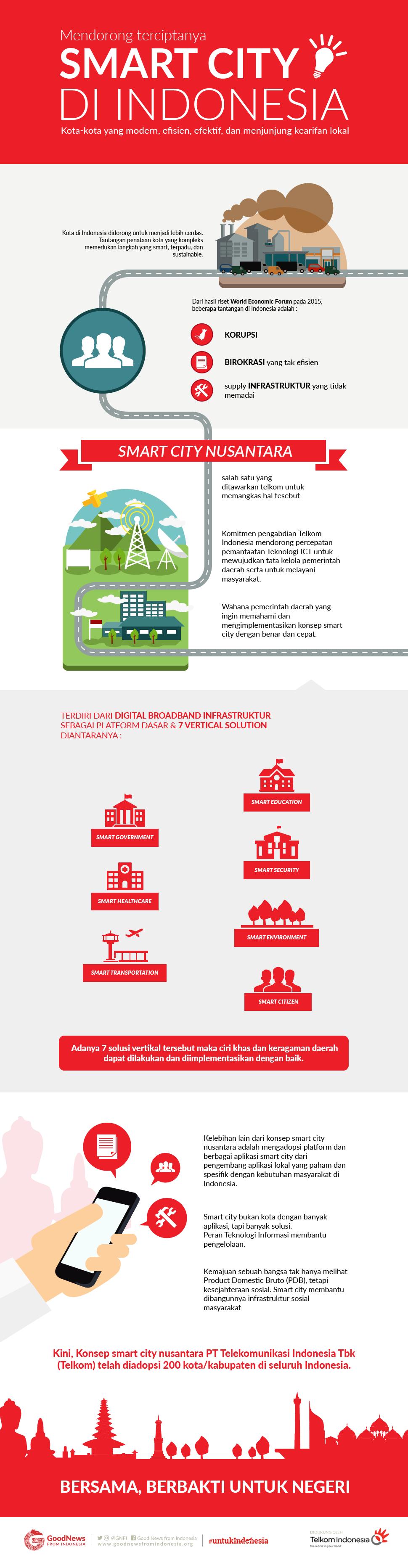 Smartcity Nusantara, Inovasi Kota Pintar untuk Indonesia