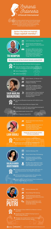 Srikandi indonesia di kancah internasional
