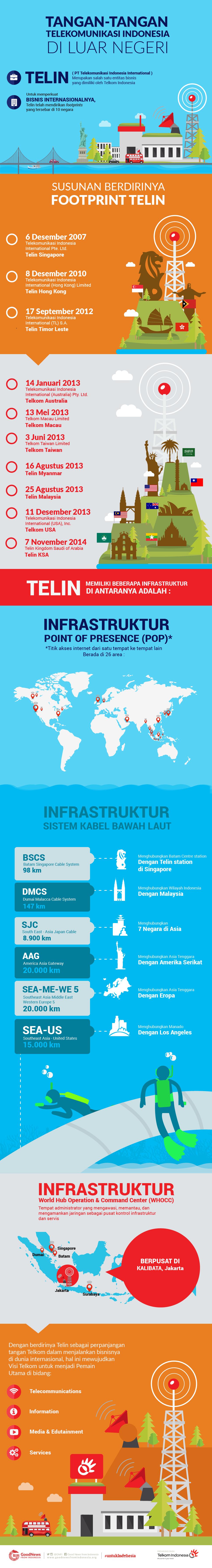 Tangan-tangan Telekomunikasi Indonesia di Luar Negeri