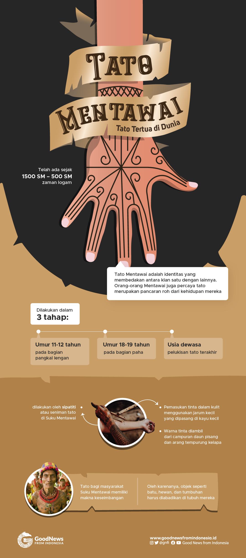 Tato Mentawai, Bukan Sekadar Pola Tergambar di Kulit