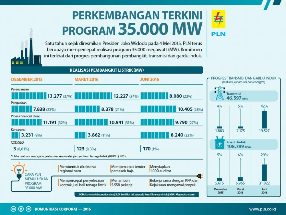 PLN Akselerasi Program 35.000 MW