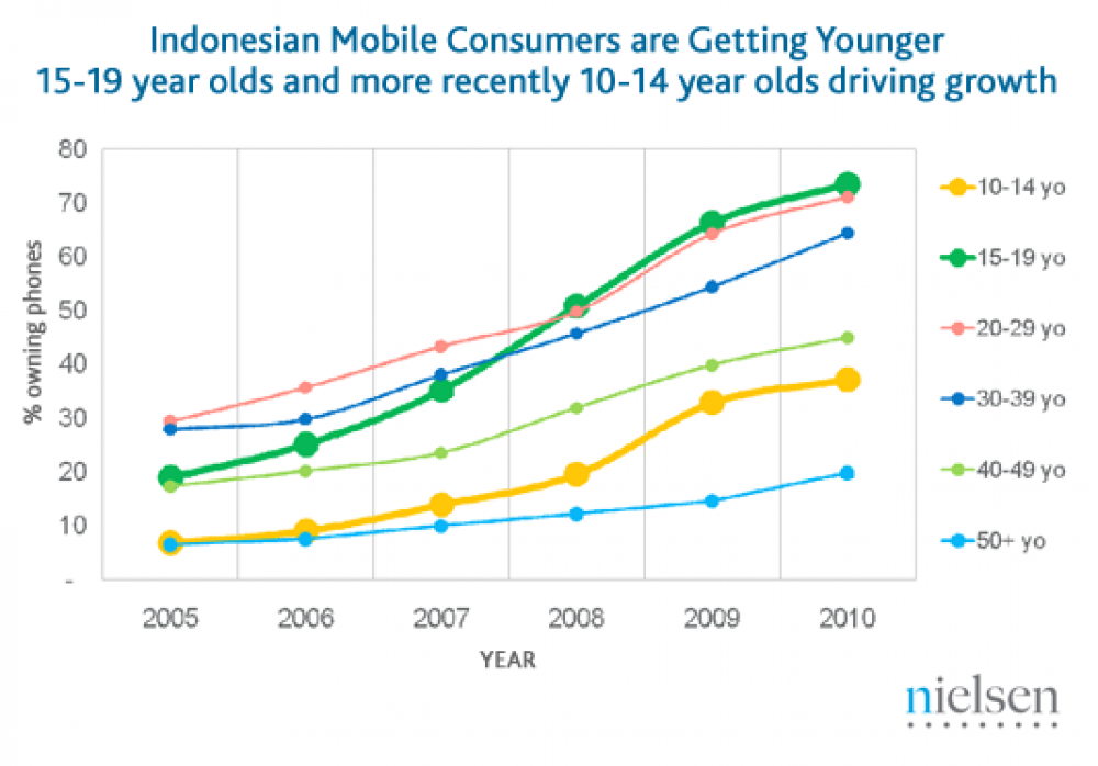 Unique Telecommunications Market in Indonesia