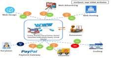 Kebijakan pemerintah terhadap e-commerce