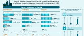 PLN Akselerasi Program 35.000 MW