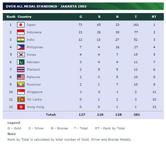 Perolehan Medali Asian Games 1962 (https://www.ocasia.org)
