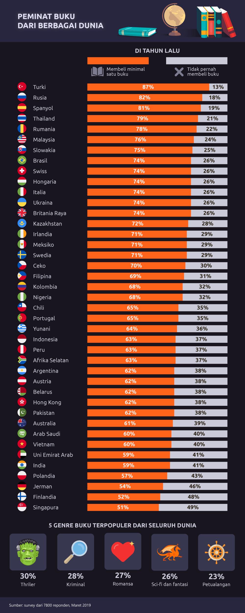 Infografis: Picodi.com