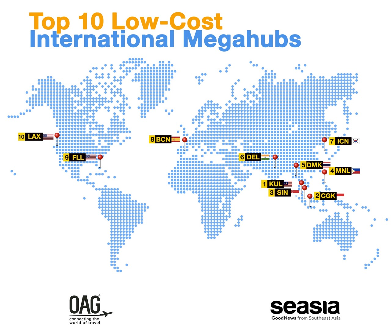 With airports and airlines themselves facilitating international connections more and more between low-cost flights, we have compiled the top 25 Megahubs for low-cost connections which include the same or different low-cost carriers.