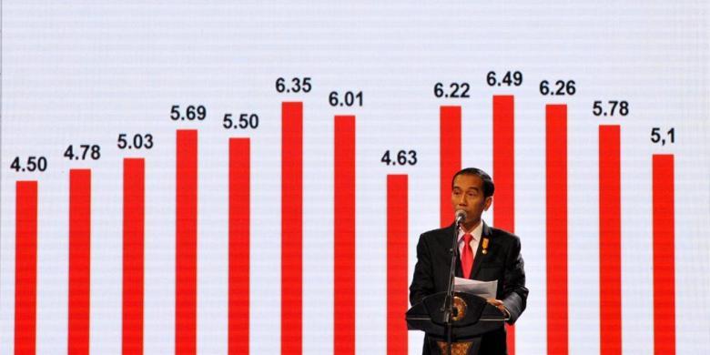 Pertumbuhan Ekonomi Indonesia yang Terus Berkembang | Sumber dok: Ekonomi Kompas