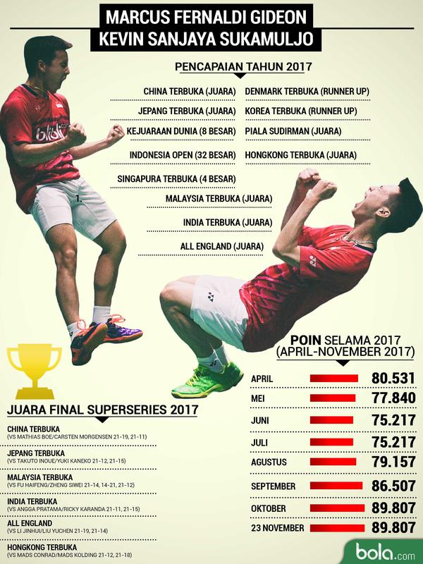 Pencapaian Kevin/Marcus Tahun 2017 | by bola.com