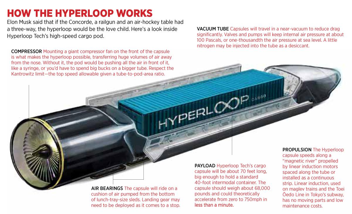 Sistem operasi Hyperloop (foto: forbes.com)