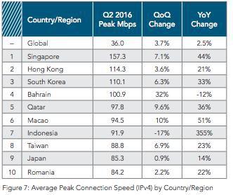 Data kecepatan rata-rata internet dunia (source image: detik.com)