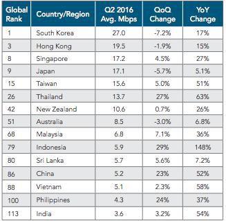 Data kecepatan internet rata-rata dunia (source image: detik.com)