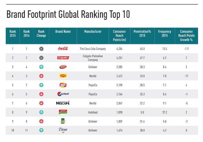 Daftar merek paling banyak dibeli di seluruh dunia, Indomie masuk ke urutan 8 dari 50 merek yang diuji