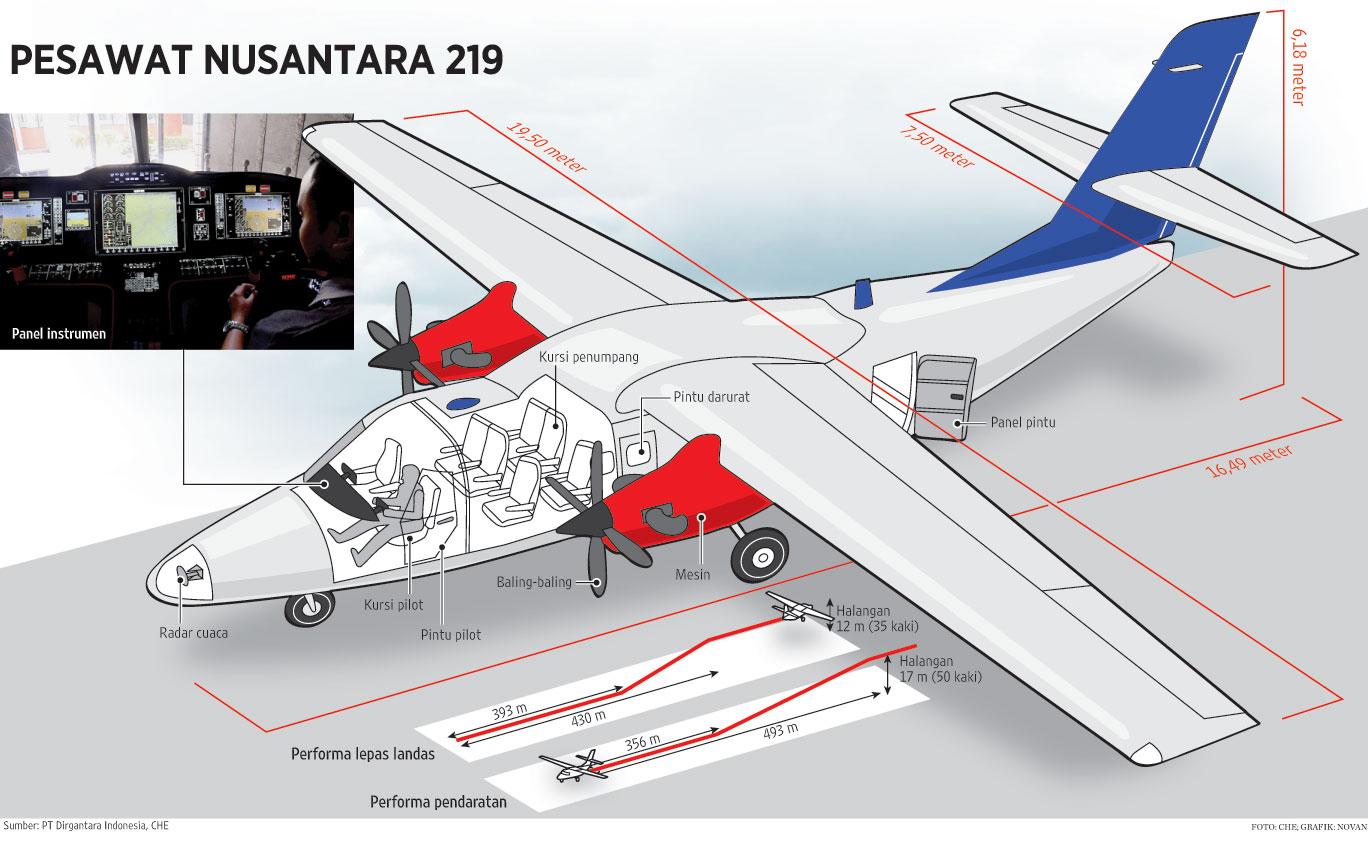 Rancangan pesawat N219 )foto: National Geographic)