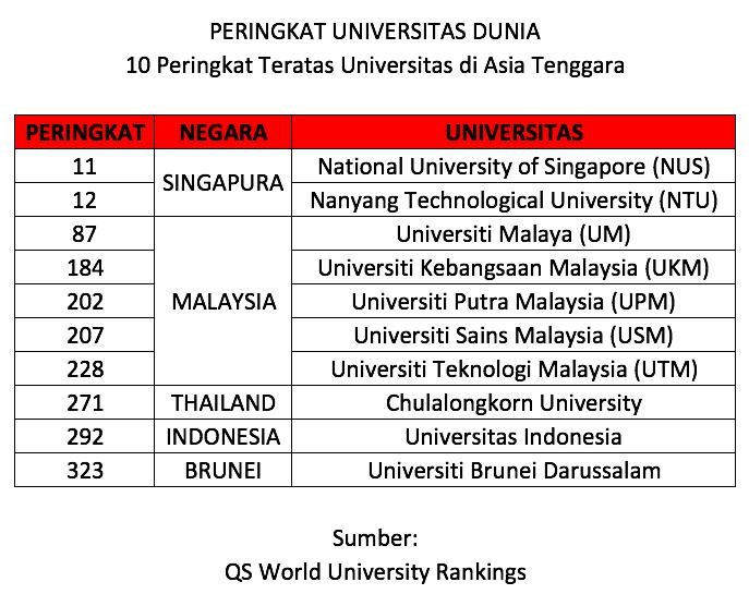 Qs World University Rankings 2018 2019 10 Peringkat Teratas Universitas Asia Tenggara Good News From Indonesia