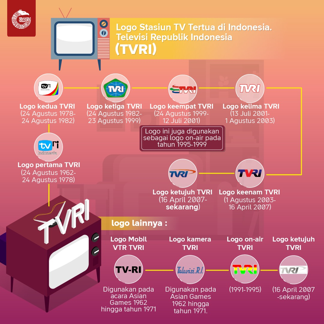 Perkembangan logo TVRI | Ilustrasi: Ario Nugroho / GNFI