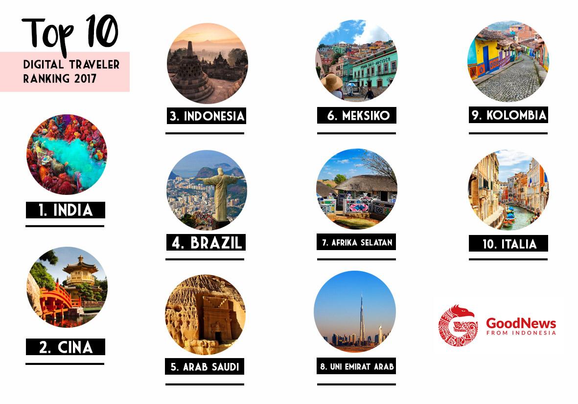 Top 10 List Digital Traveler | GNFI