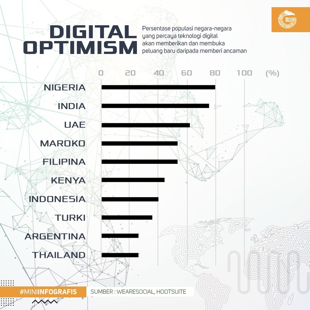 Negara yang optimis teknologi digital mampu membuka peluang baru (Grafik: GNFI)