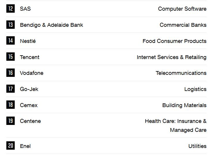 Go-Jek diantara perusahaan-perusahaan terbaik dunia (Tabel: Fortune.com)