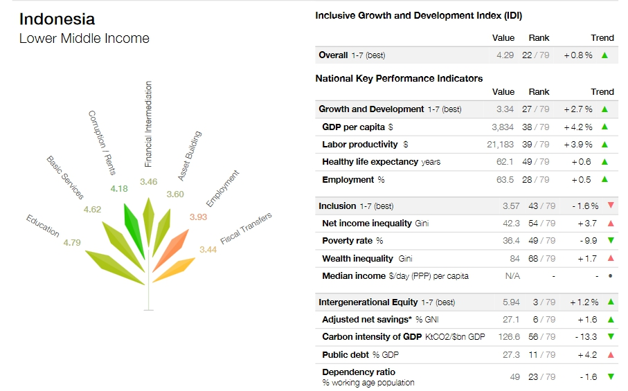Inclusive Development Index Indonesia tahun 2017 (Gambar: weforum.org)