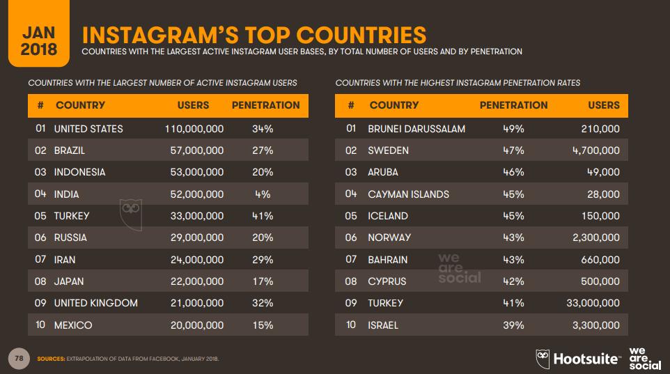 Negara terbesar menggunakan Instagram (Grafik: wearesocial.com)