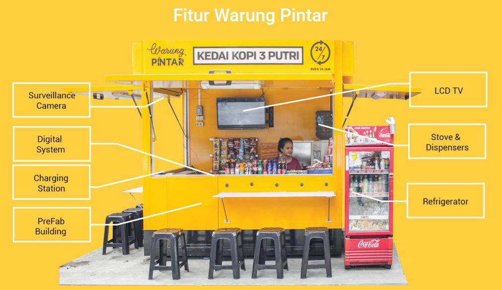 Fitur Warung Pintar (Foto: warungpintar.co)