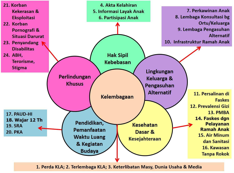 Lima klaster hak anak | Sumber: kla.id
