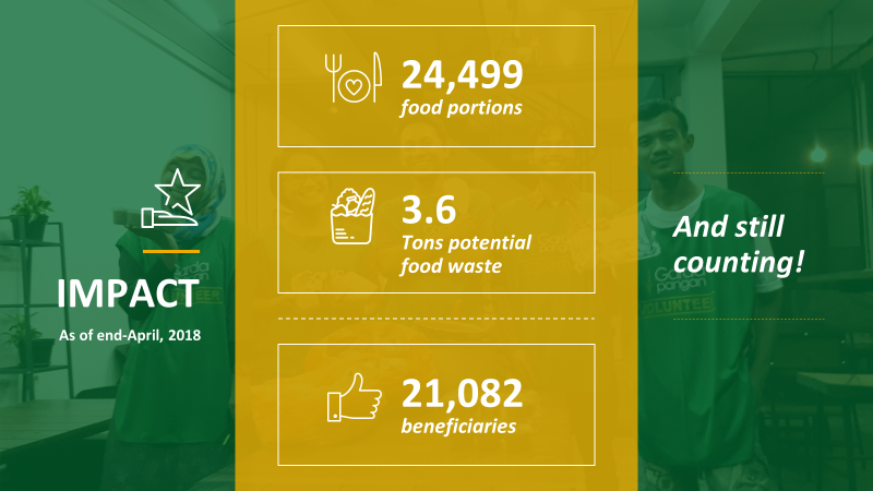Terbayang tidak banyaknya food waste yang kadang tidak sengaja kita lakukan sehari-hari ini? | Sumber: Dok. Garda Pangan