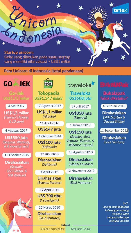 Infografis: Tirto.id