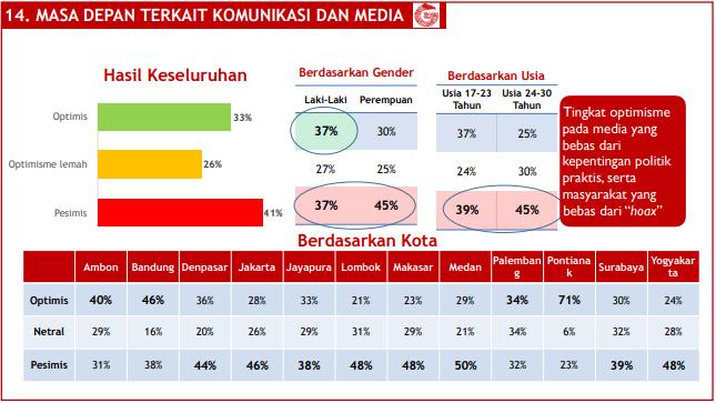 Indeks Optimisme pemuda Indonesia terhadap masa depan bidang komunikasi dan media