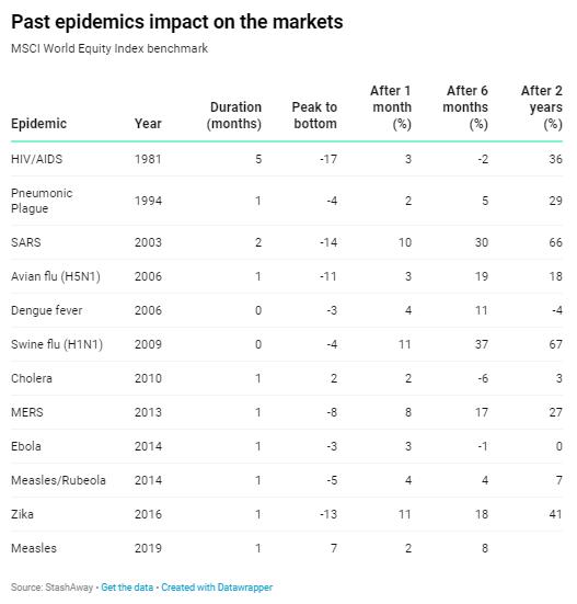 Tabel Perjalanan Epidemi Dunia