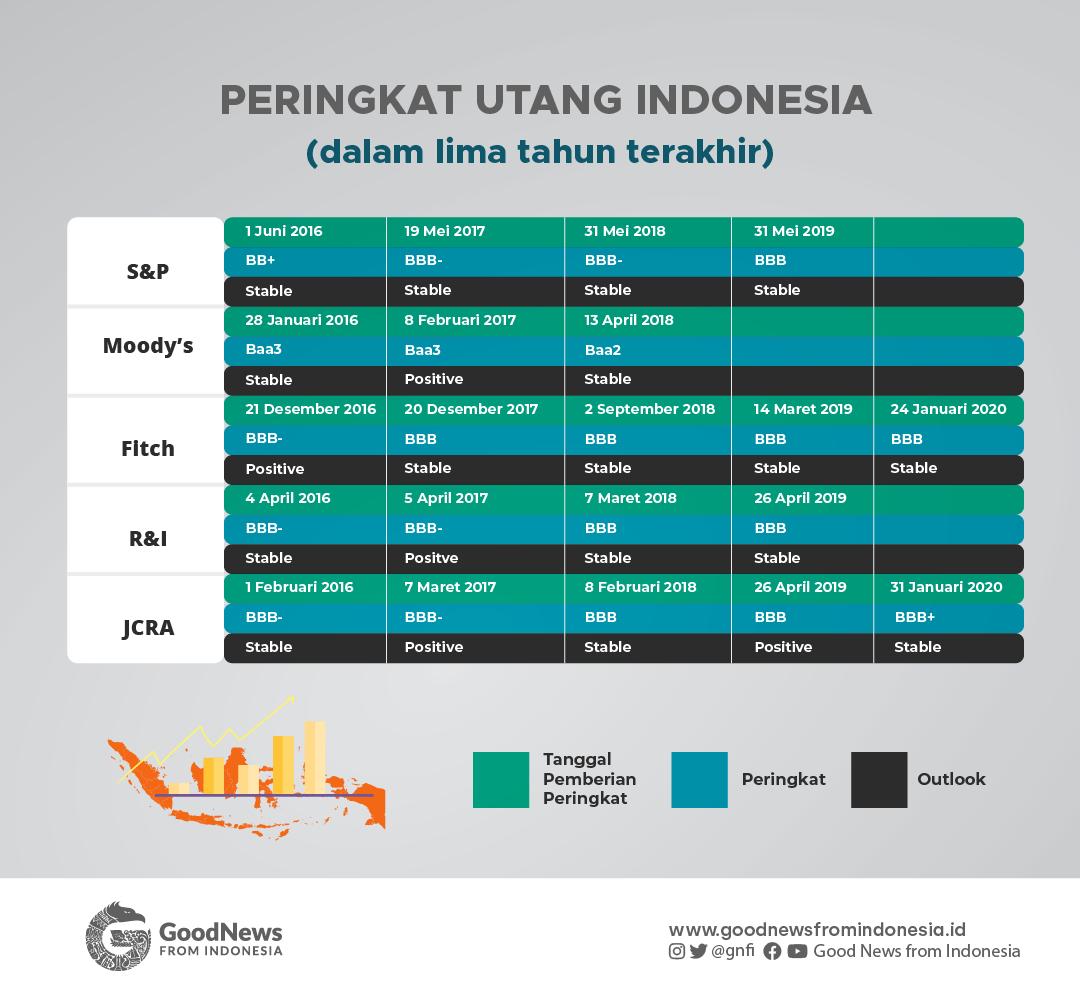 Peringkat Utang Indonesia Lima Tahun Terakhir
