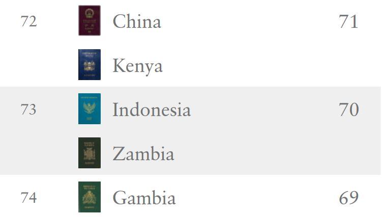 Sumber : Henley Passport Index