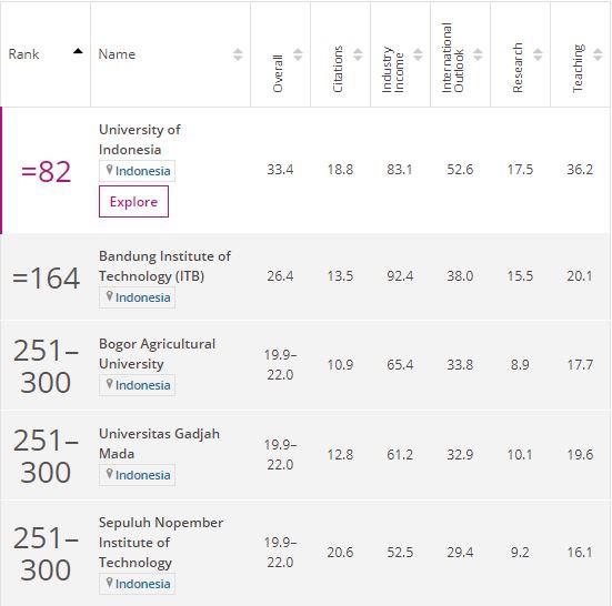 Inilah Peringkat Universitas-Universitas Di Indonesia Pada