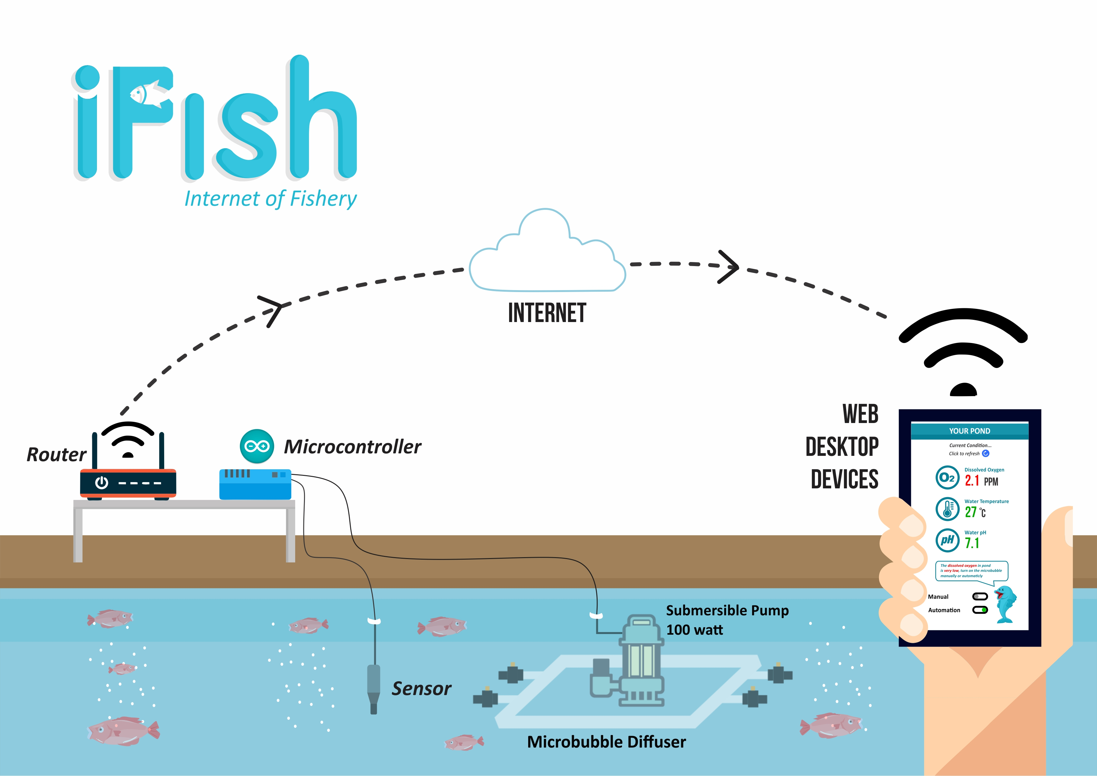 iFish Internet of Fishery System