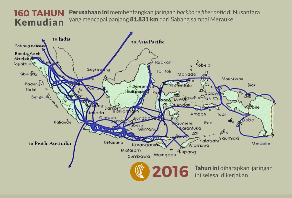 Jaringan Backbone fiber optik Indonesia. 81.831 km!