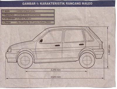 Karakteristik rancang mobil Maleo (via uniqpost.com)